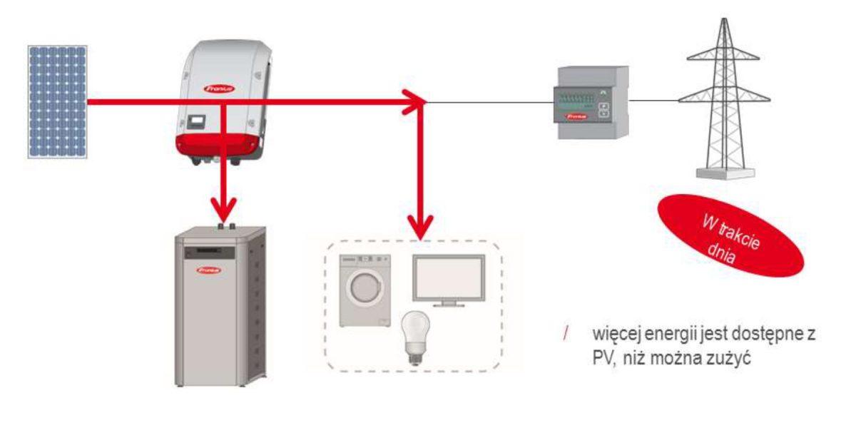 Zużycie produkowanej energii na własny użytek + ładowanie akumulatorów