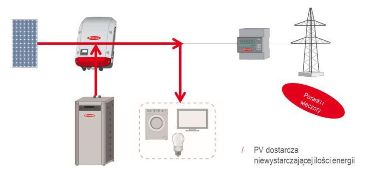 Zasilanie z PV i akumulatorów