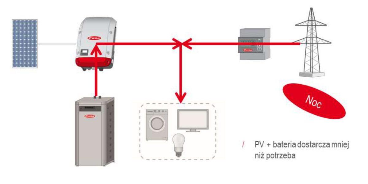 Zasilanie z baterii i sieci